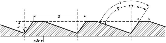 Oznaczenia elementów rowka